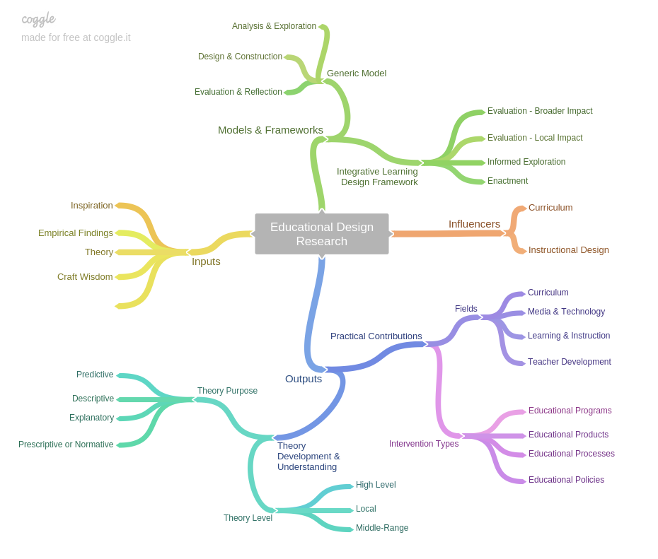 edr-mind-map