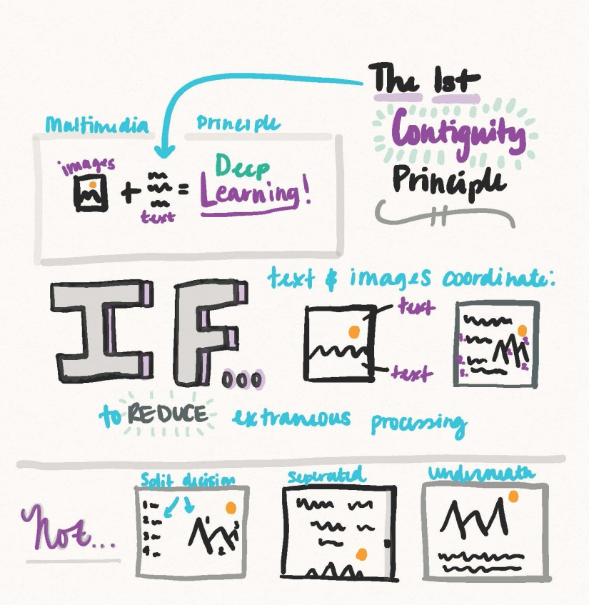 SketchNote on Contiguity Principle.jpg